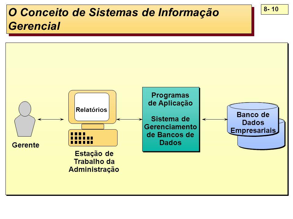 O Conceito de Sistemas de Informação Gerencial