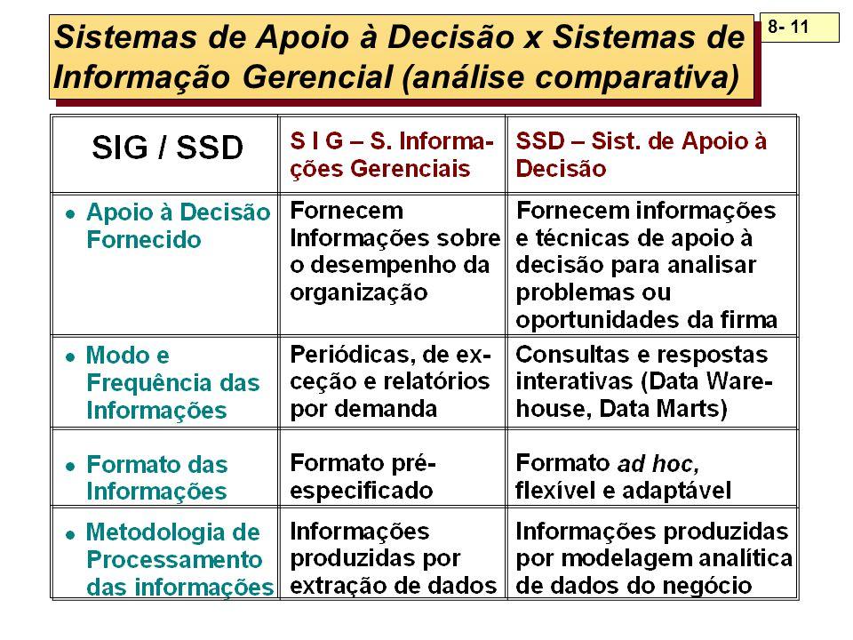Sistemas de Apoio à Decisão x Sistemas de Informação Gerencial (análise comparativa)