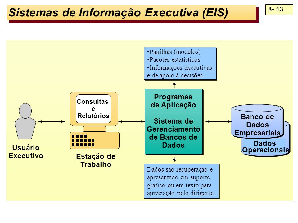 Sistemas de Informação Executiva (EIS)