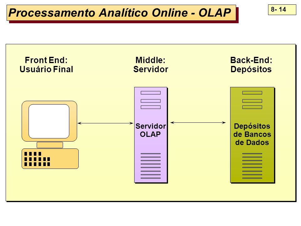 Processamento Analítico Online - OLAP