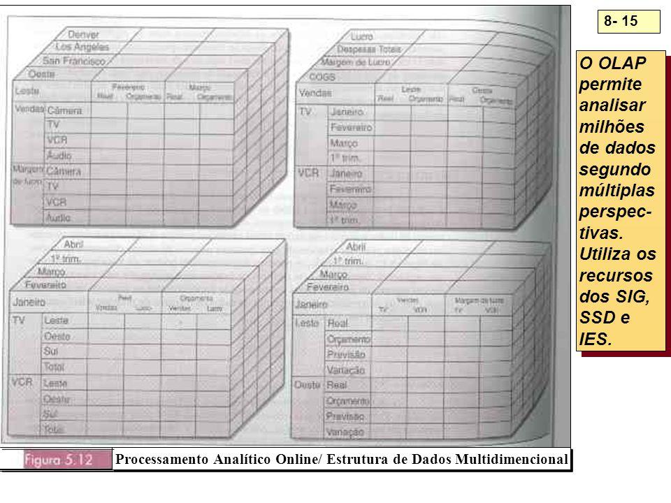 Processamento Analítico Online/ Estrutura de Dados Multidimencional
