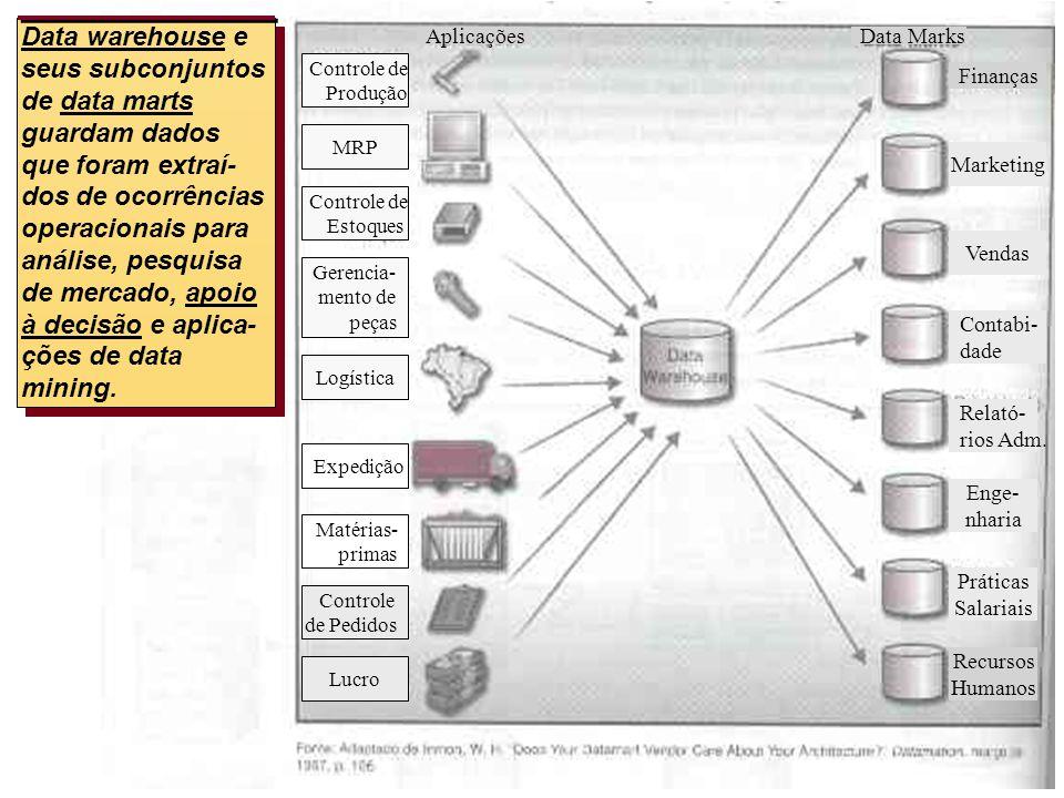 Data warehouse e seus subconjuntos de data marts guardam dados que foram extraí- dos de ocorrências operacionais para análise, pesquisa de mercado, apoio à decisão e aplica- ções de data mining.