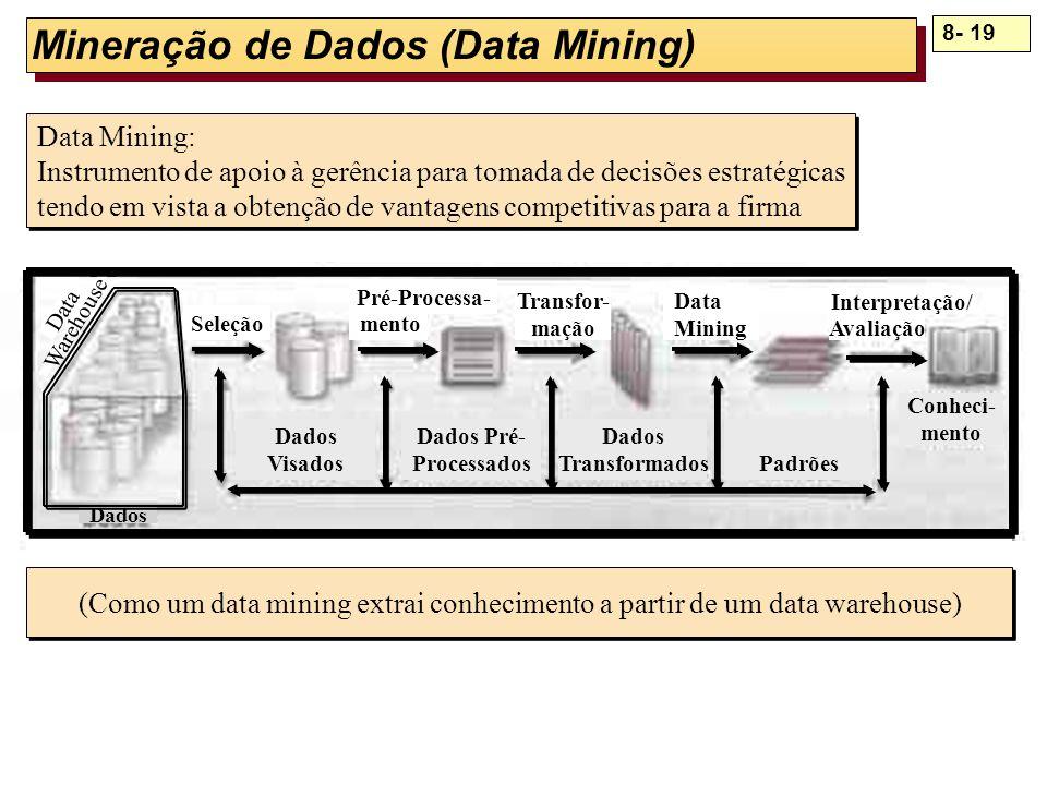 Mineração de Dados (Data Mining)