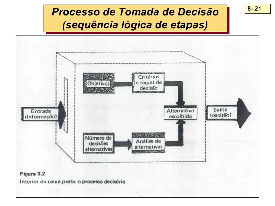 Processo de Tomada de Decisão (sequência lógica de etapas)