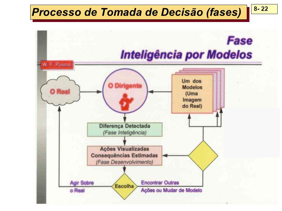 Processo de Tomada de Decisão (fases)