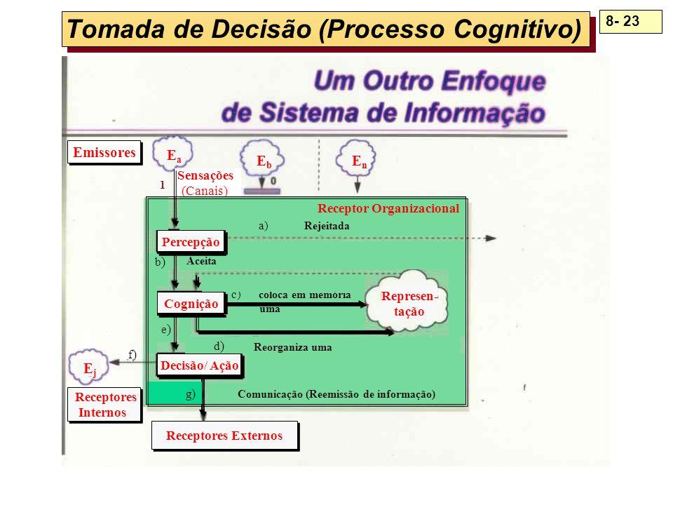 Tomada de Decisão (Processo Cognitivo)