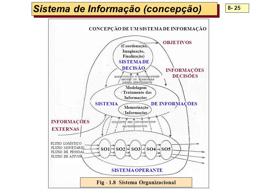 Sistema de Informação (concepção)