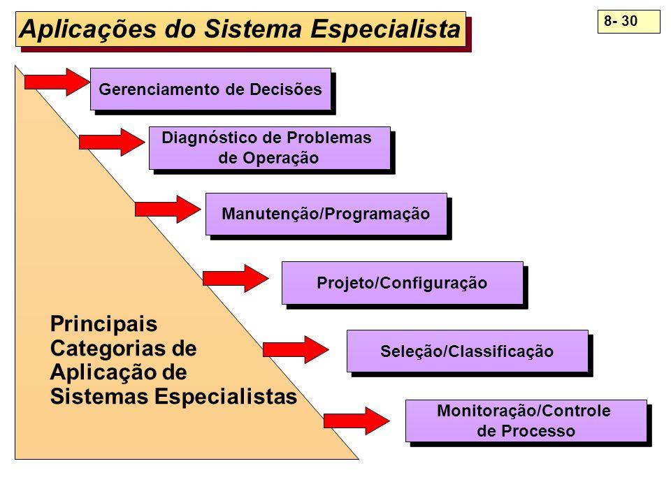 Aplicações do Sistema Especialista