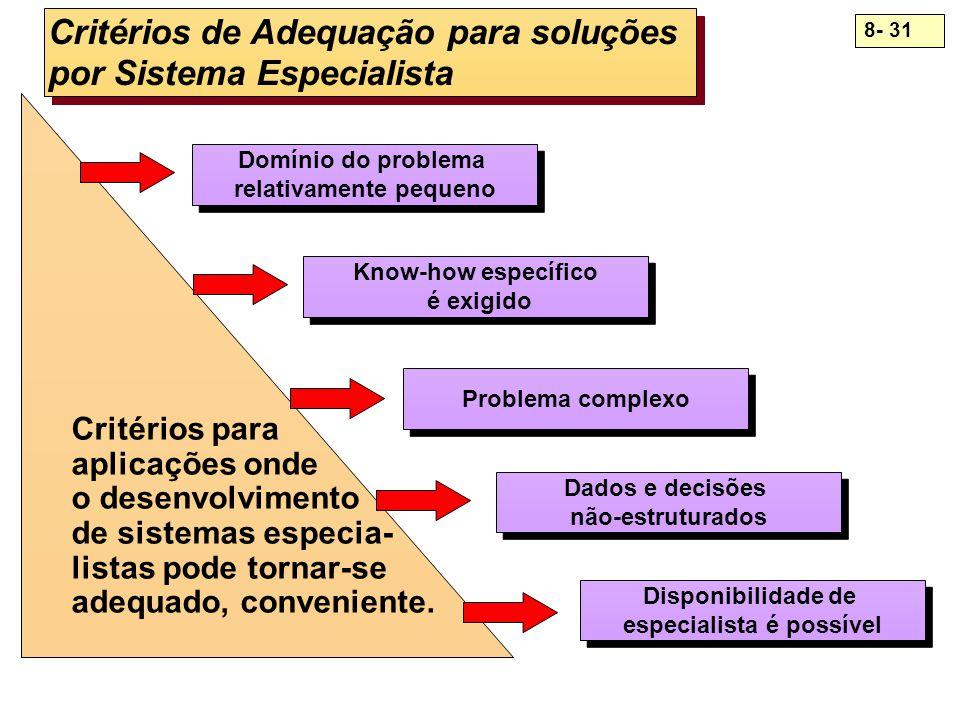 Critérios de Adequação para soluções por Sistema Especialista