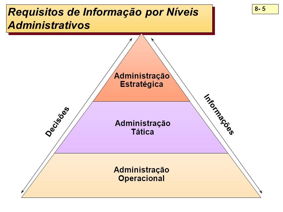 Requisitos de Informação por Níveis Administrativos