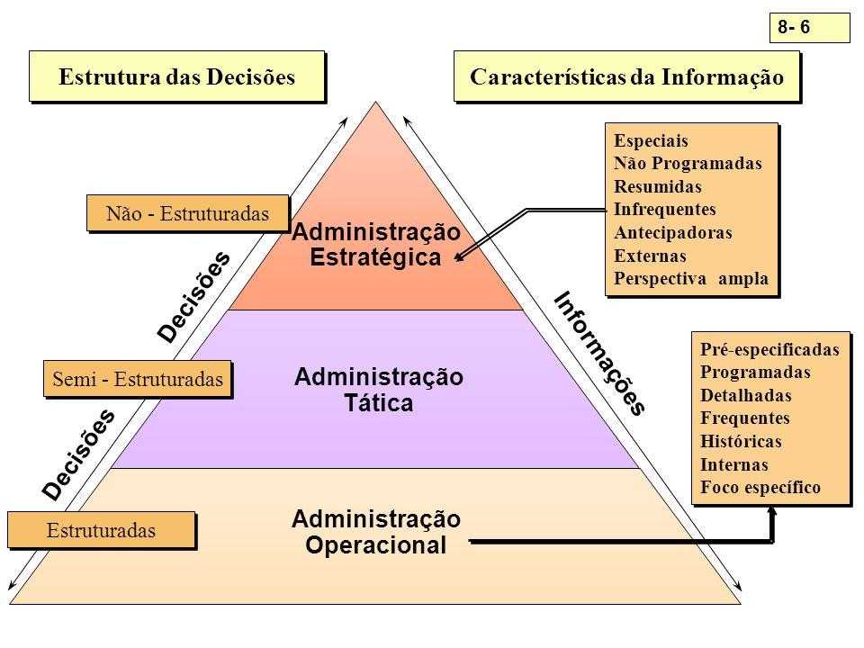Estrutura das Decisões Características da Informação