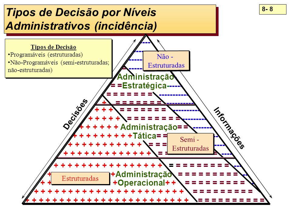 Tipos de Decisão por Níveis Administrativos (incidência)