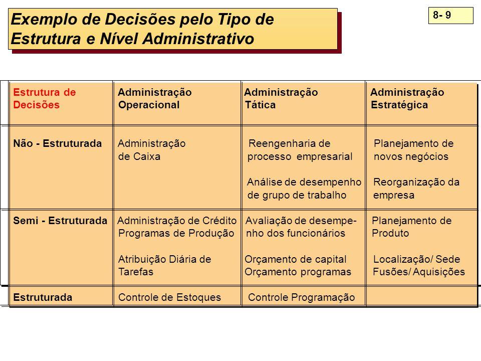 Exemplo de Decisões pelo Tipo de Estrutura e Nível Administrativo