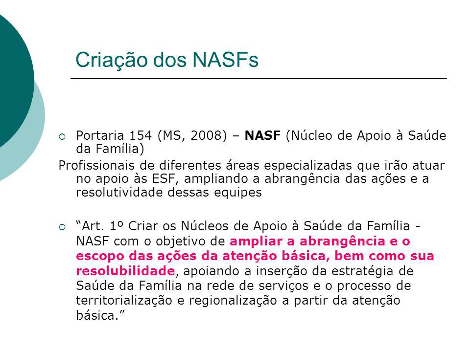 Criação dos NASFs Portaria 154 (MS, 2008) – NASF (Núcleo de Apoio à Saúde da Família)