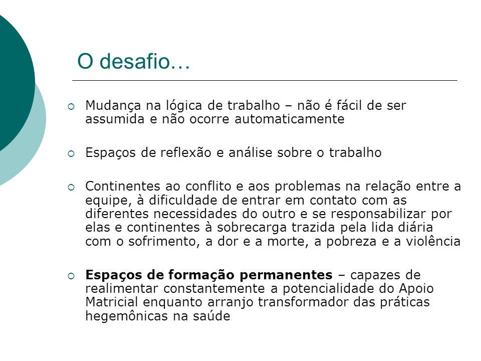 O desafio… Mudança na lógica de trabalho – não é fácil de ser assumida e não ocorre automaticamente.