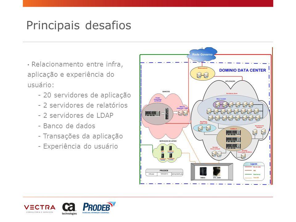 Principais desafios Relacionamento entre infra, aplicação e experiência do usuário: - 20 servidores de aplicação.