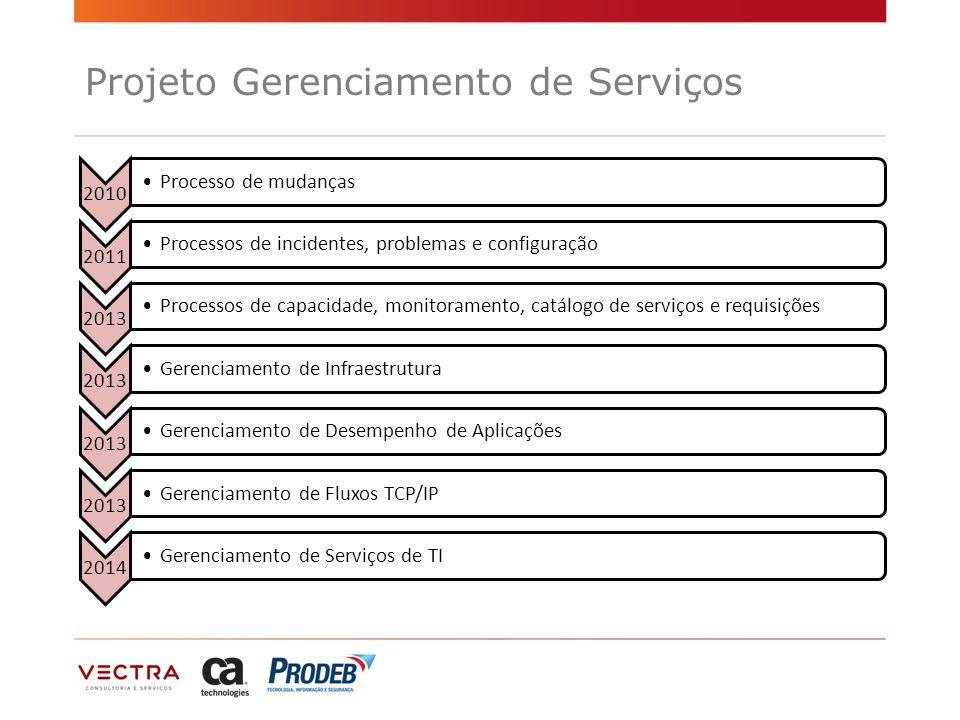 Projeto Gerenciamento de Serviços