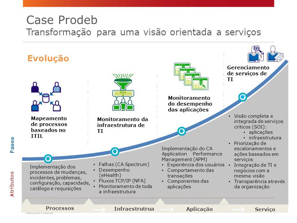 Case Prodeb Transformação para uma visão orientada a serviços
