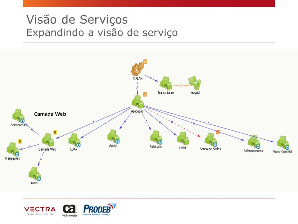 Visão de Serviços Expandindo a visão de serviço