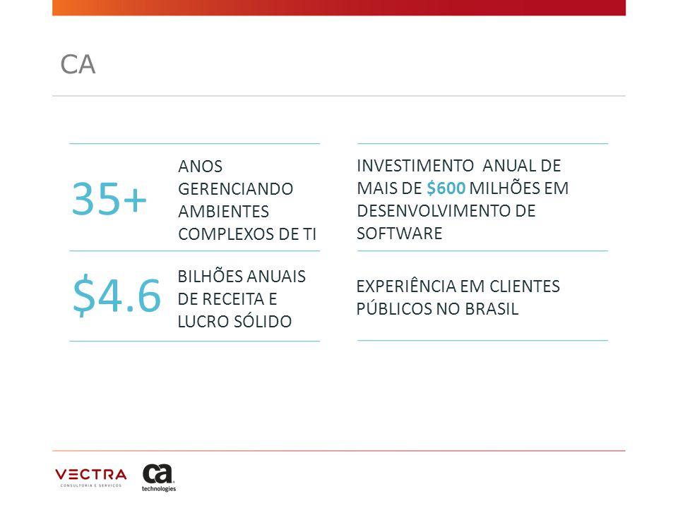 35+ $4.6 CA ANOS GERENCIANDO AMBIENTES COMPLEXOS DE TI