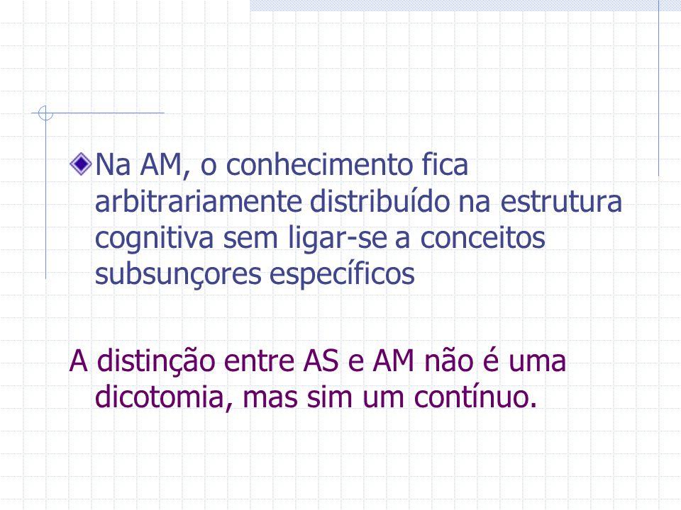 Na AM, o conhecimento fica arbitrariamente distribuído na estrutura cognitiva sem ligar-se a conceitos subsunçores específicos