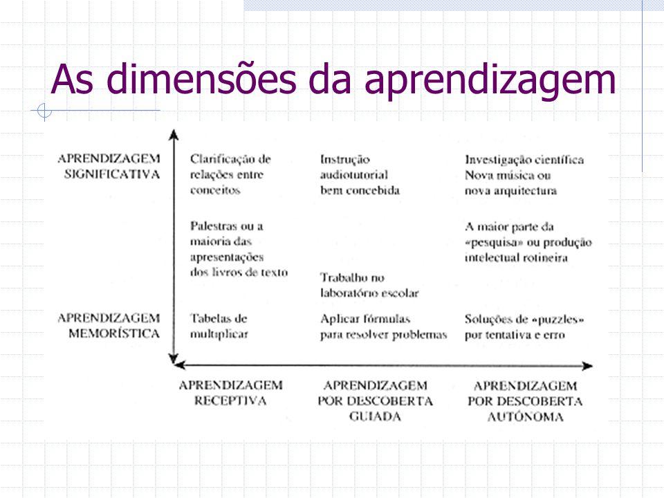 As dimensões da aprendizagem