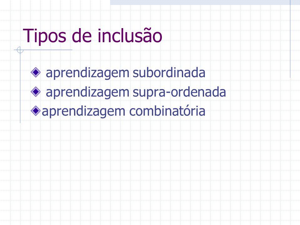 Tipos de inclusão aprendizagem subordinada aprendizagem supra-ordenada