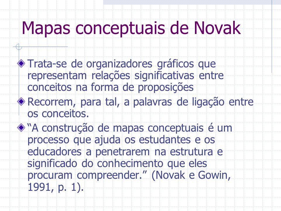 Mapas conceptuais de Novak