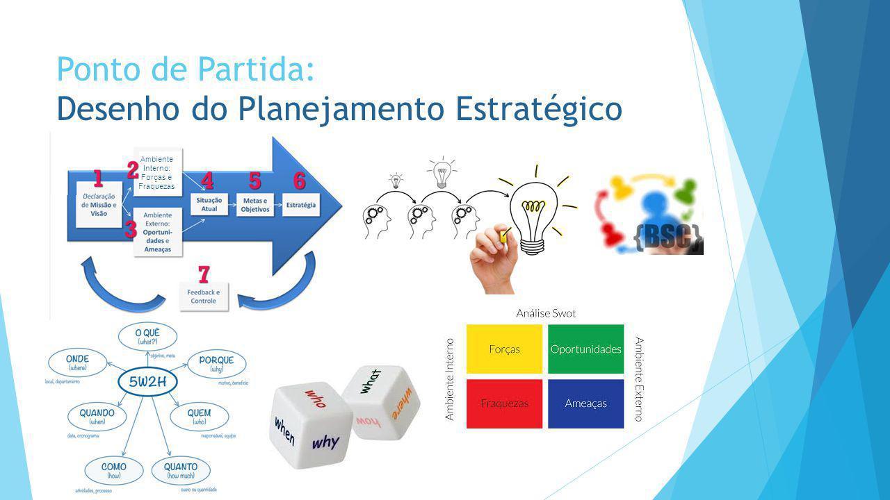 Ponto de Partida: Desenho do Planejamento Estratégico