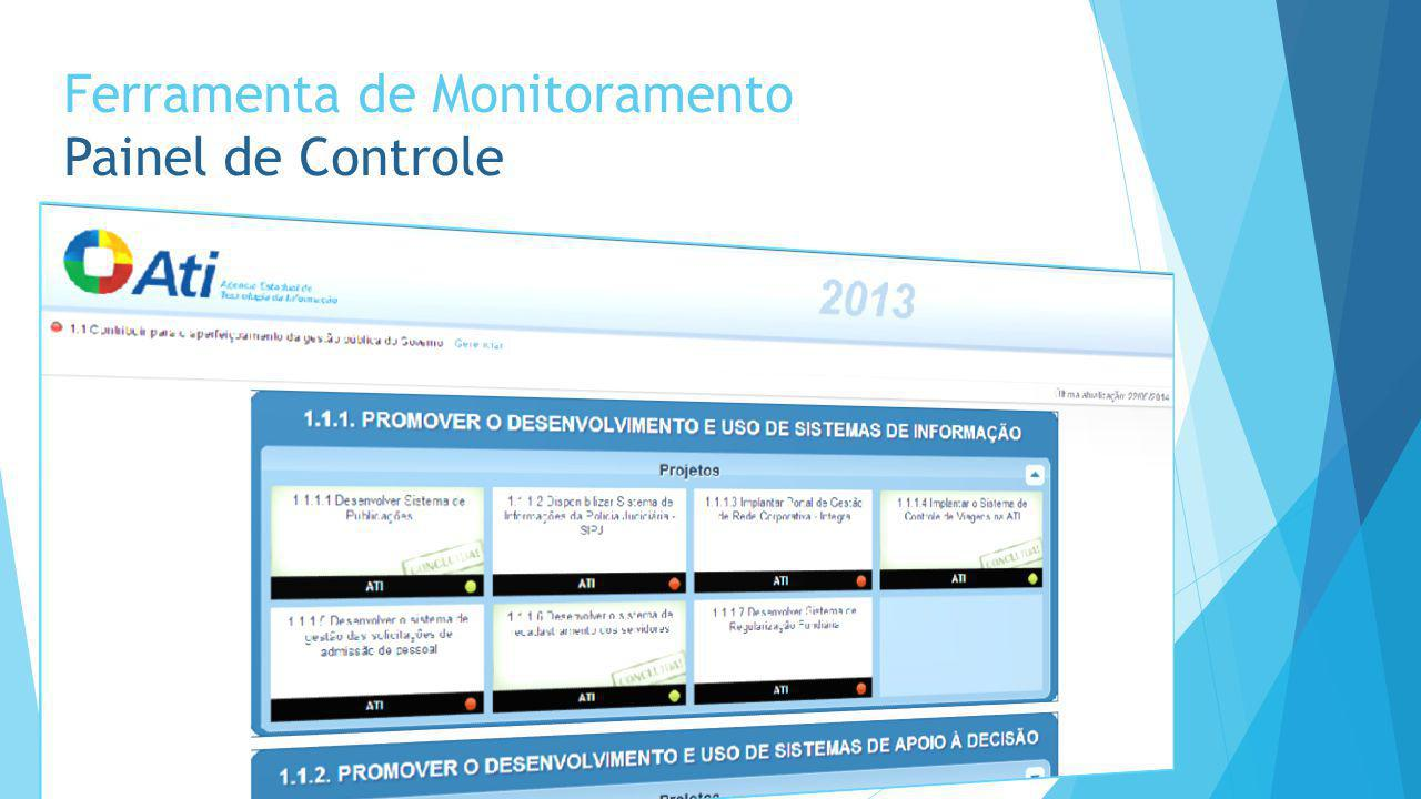 Ferramenta de Monitoramento Painel de Controle