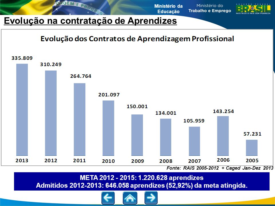 Ministério da Educação Fonte: RAIS 2005-2012 + Caged Jan-Dez 2013