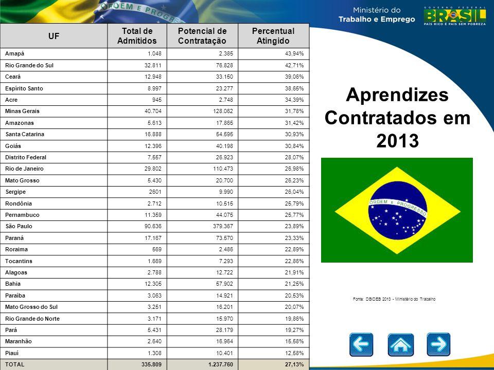 Potencial de Contratação Aprendizes Contratados em 2013