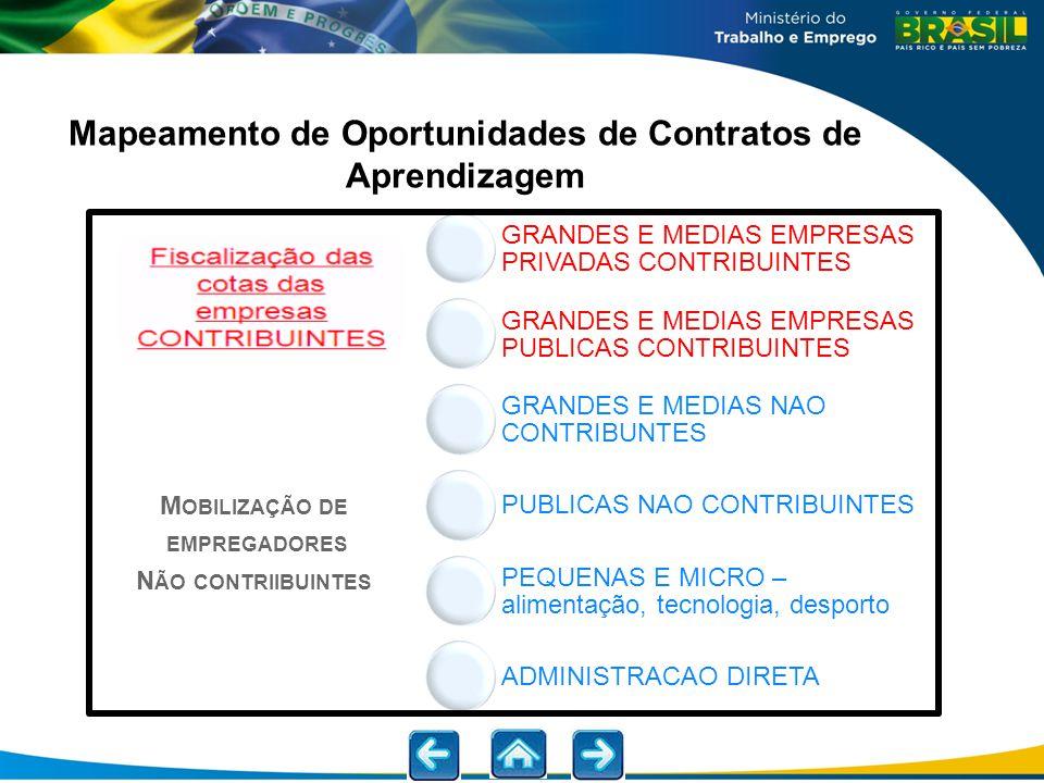 Mapeamento de Oportunidades de Contratos de Aprendizagem