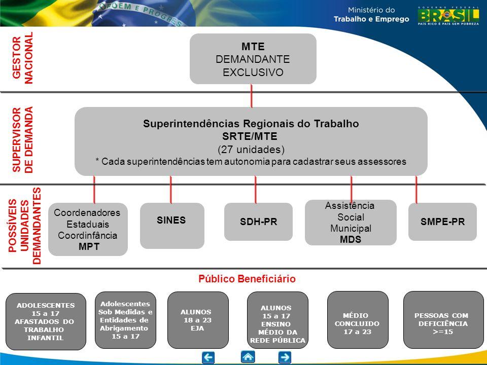 Superintendências Regionais do Trabalho POSSÍVEIS UNIDADES DEMANDANTES