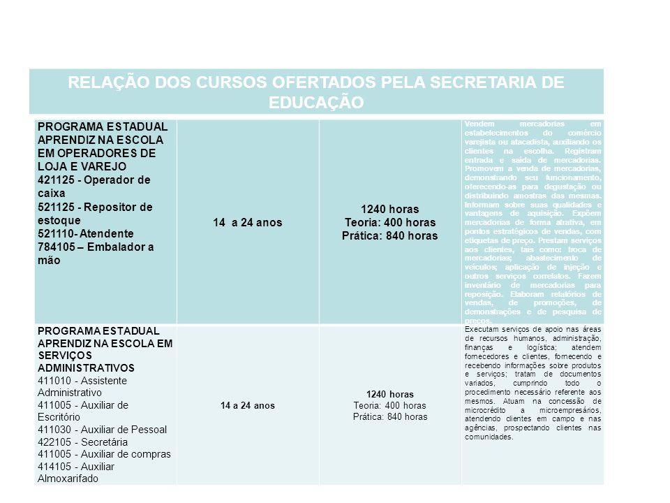 RELAÇÃO DOS CURSOS OFERTADOS PELA SECRETARIA DE EDUCAÇÃO