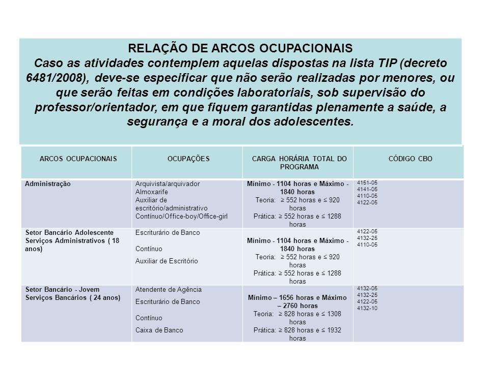 RELAÇÃO DE ARCOS OCUPACIONAIS CARGA HORÁRIA TOTAL DO PROGRAMA