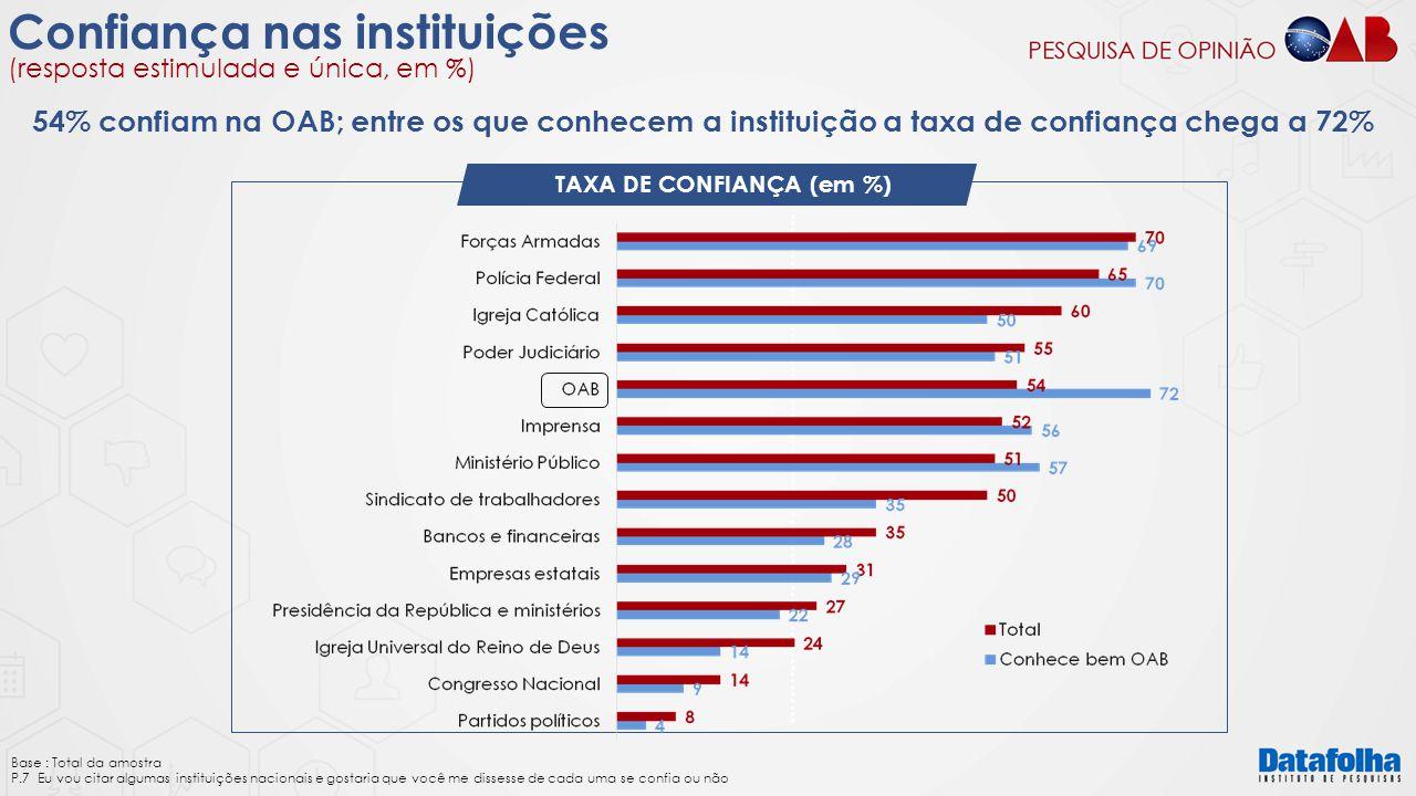 TAXA DE CONFIANÇA (em %)