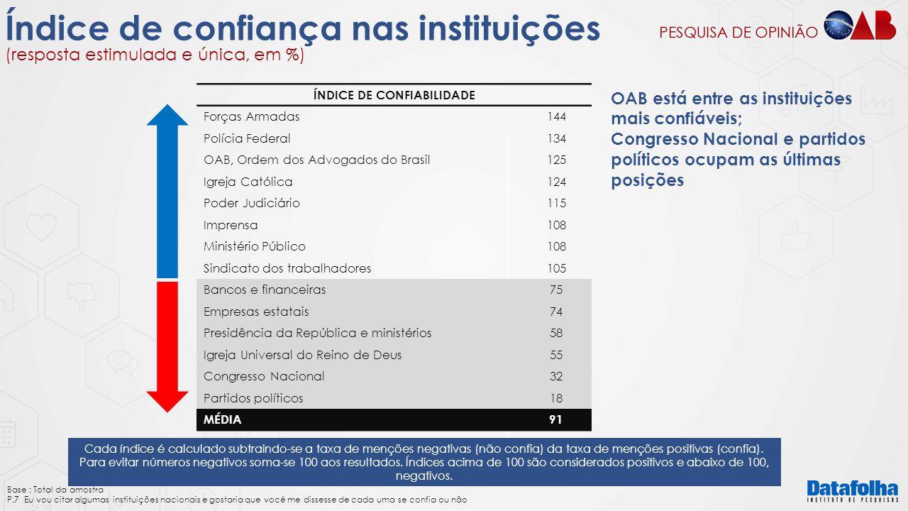 ÍNDICE DE CONFIABILIDADE