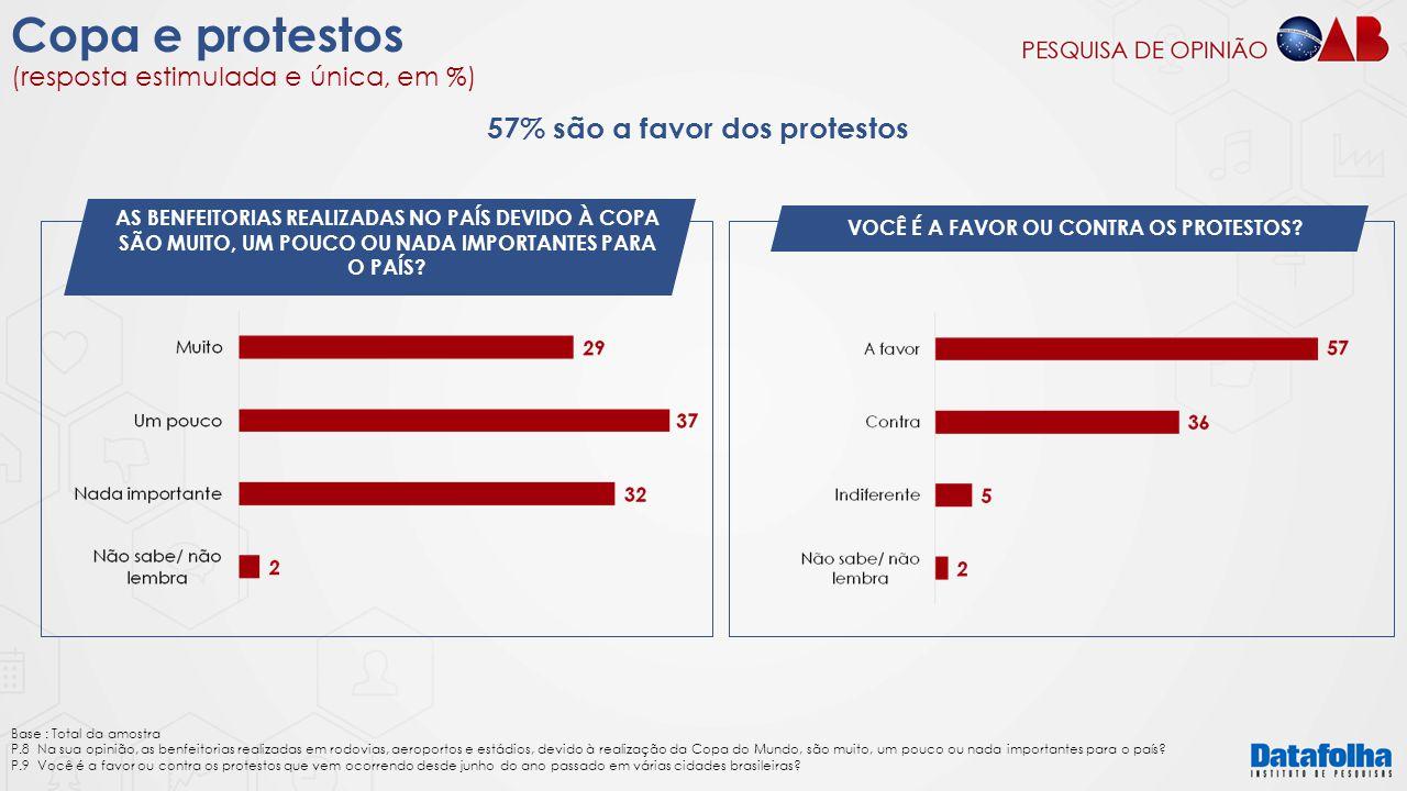57% são a favor dos protestos VOCÊ É A FAVOR OU CONTRA OS PROTESTOS