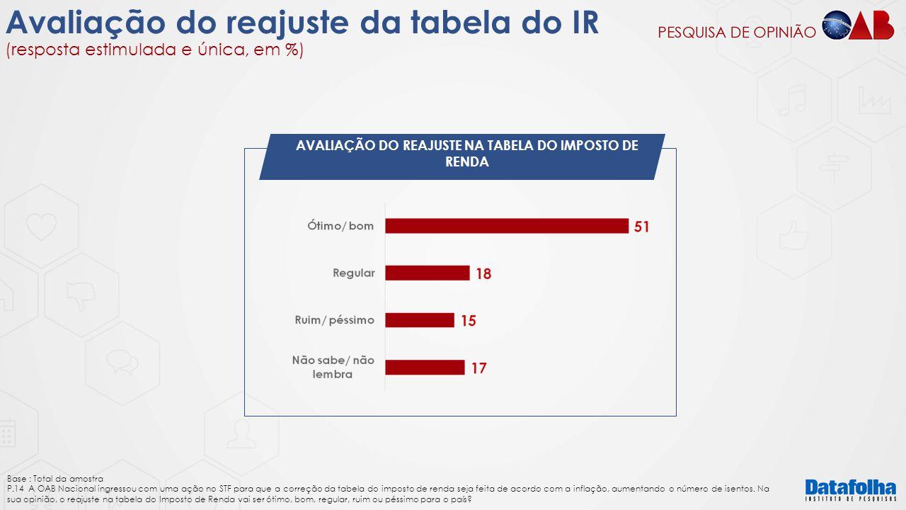 AVALIAÇÃO DO REAJUSTE NA TABELA DO IMPOSTO DE RENDA