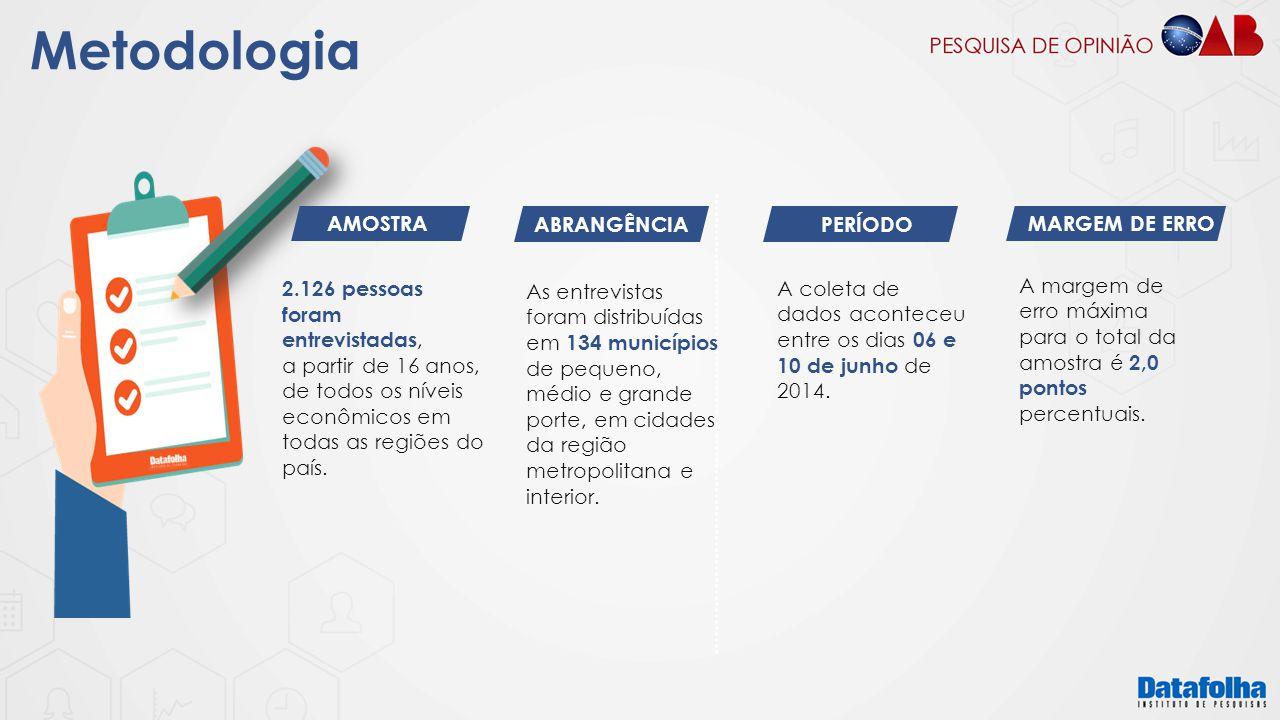 Metodologia AMOSTRA ABRANGÊNCIA PERÍODO MARGEM DE ERRO