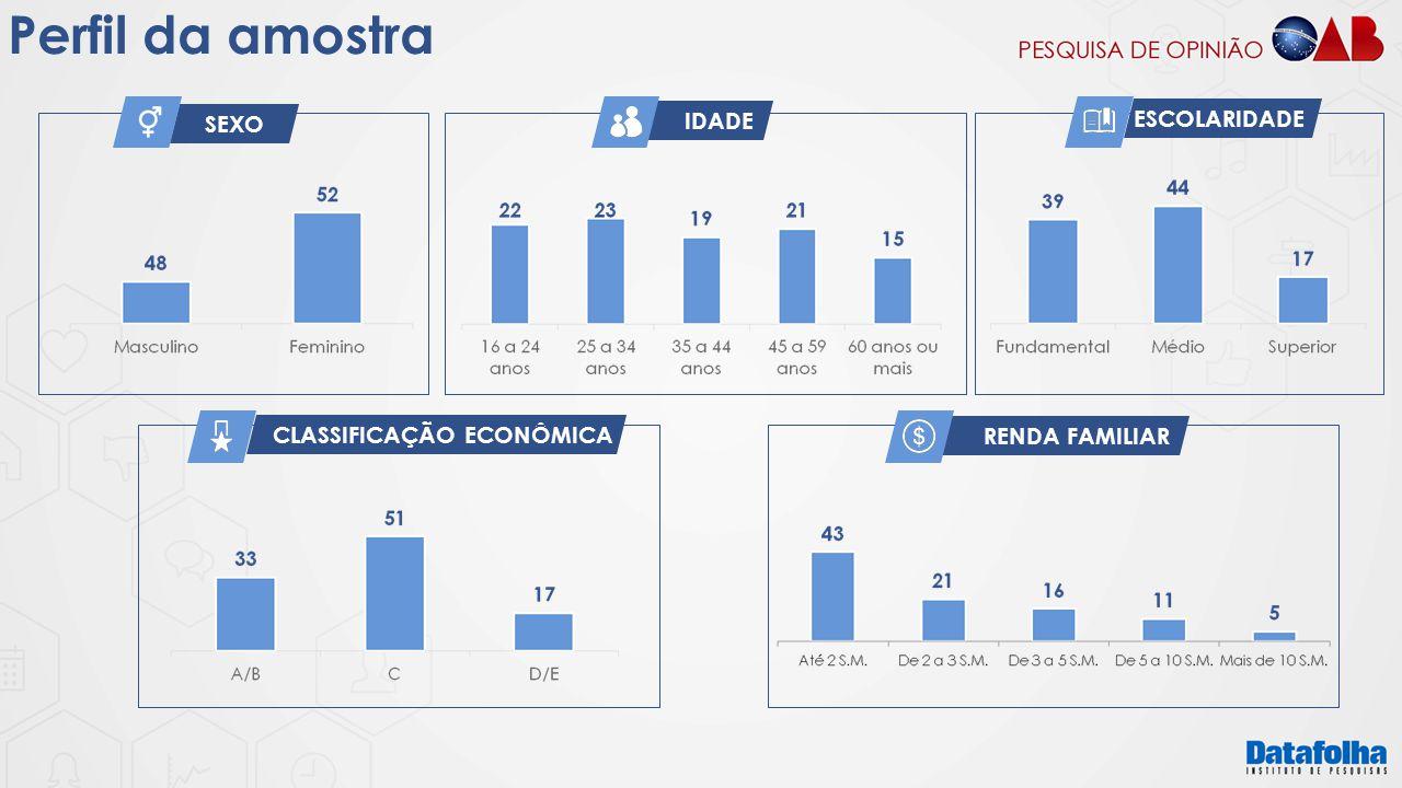 Perfil da amostra IDADE ESCOLARIDADE SEXO CLASSIFICAÇÃO ECONÔMICA
