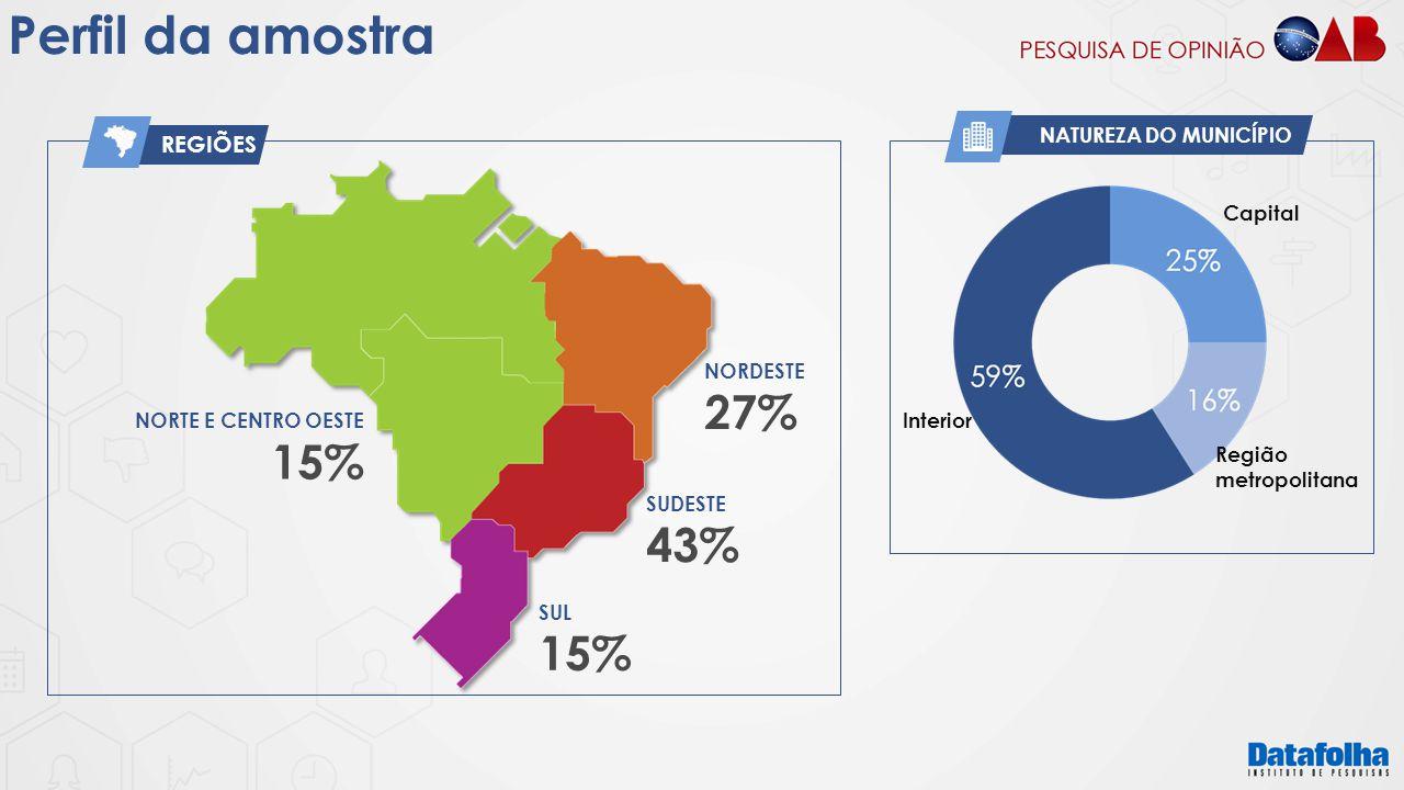 Perfil da amostra 27% 15% 43% 15% REGIÕES NATUREZA DO MUNICÍPIO
