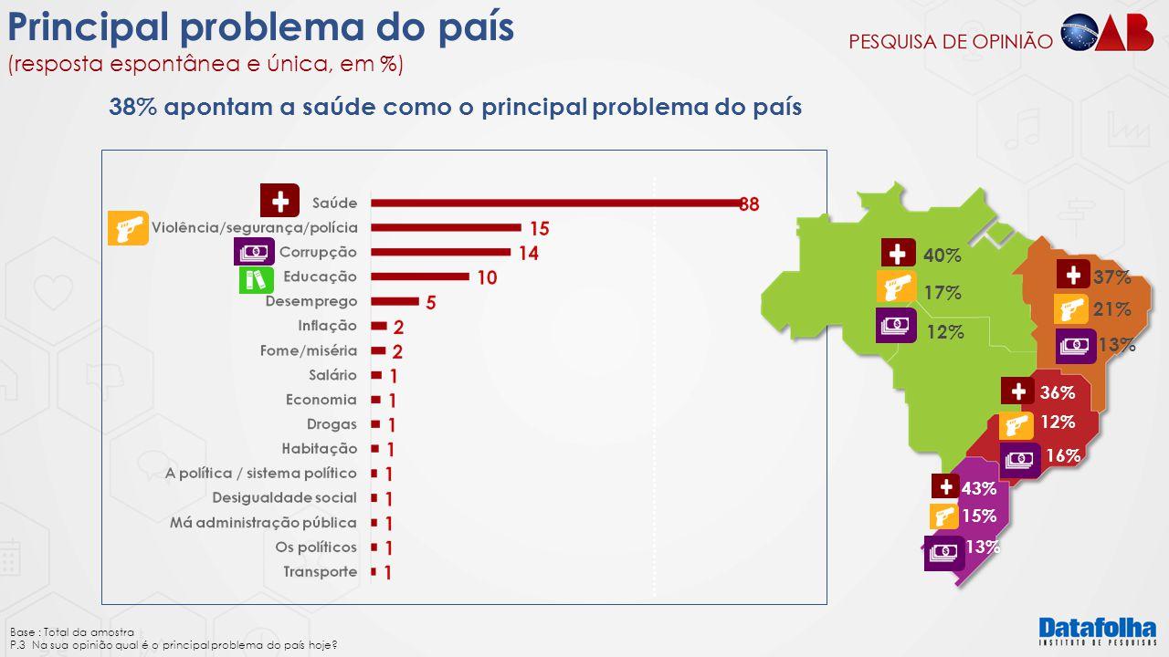 38% apontam a saúde como o principal problema do país
