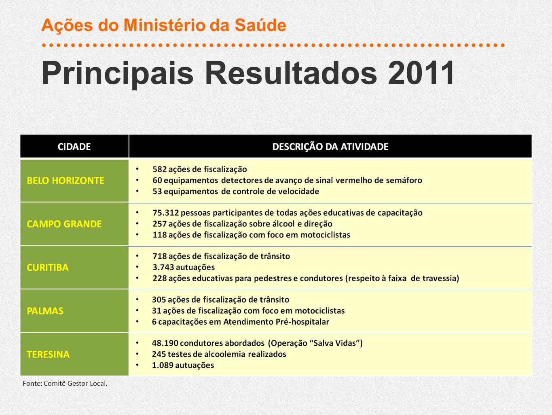 Principais Resultados 2011