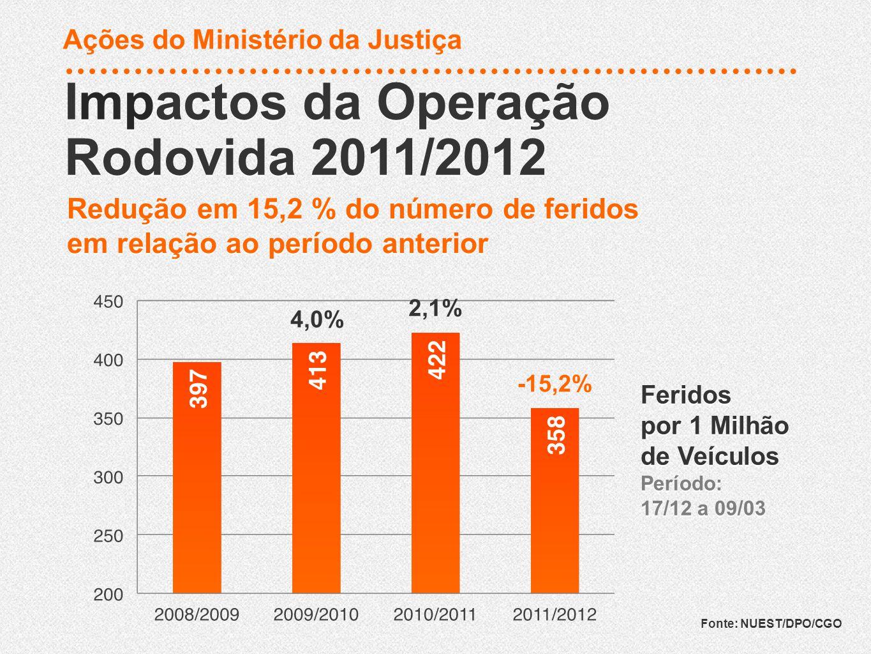 Ações do Ministério da Justiça