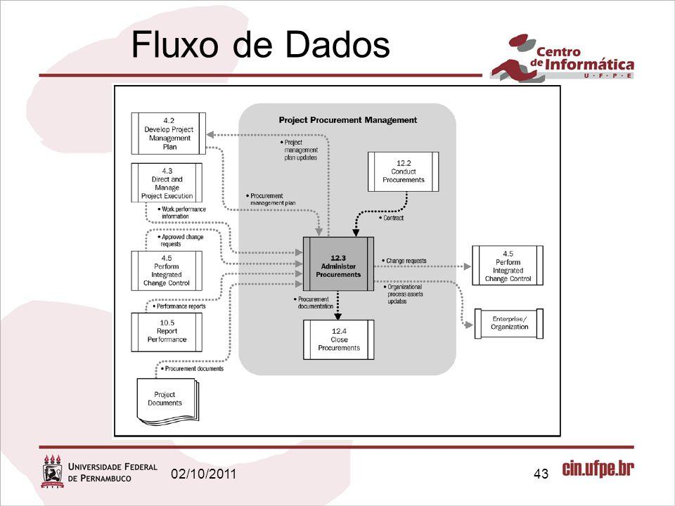 Fluxo de Dados 02/10/2011