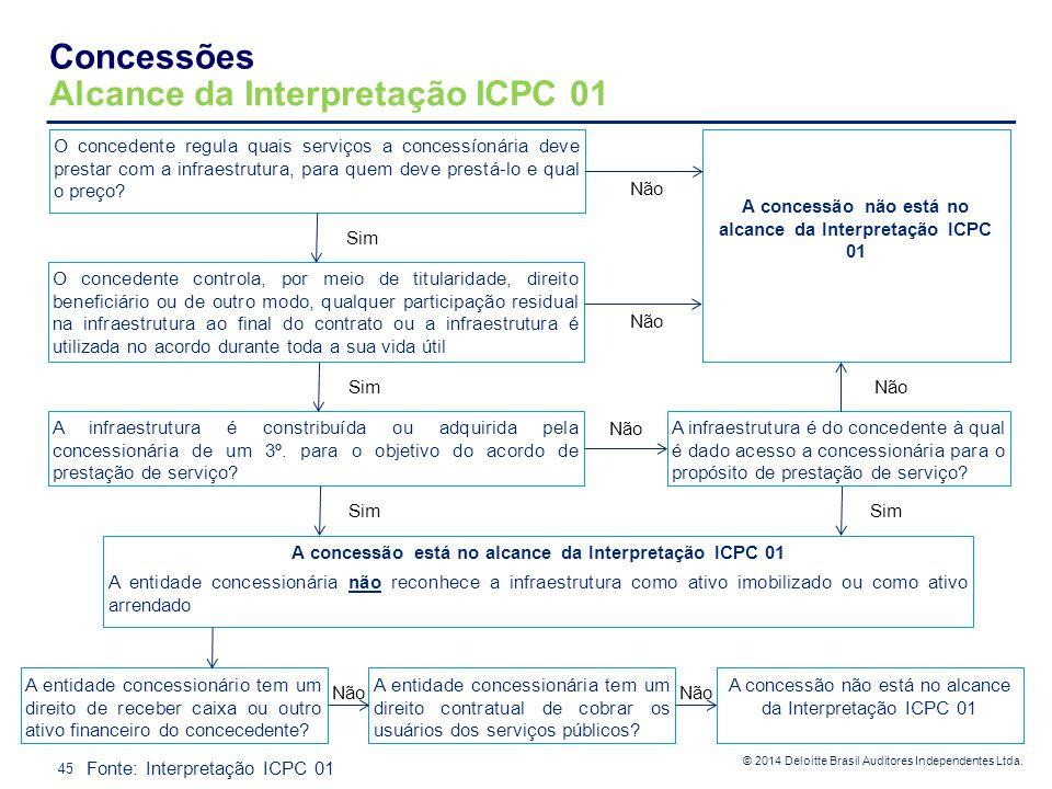 Alcance da Interpretação ICPC 01