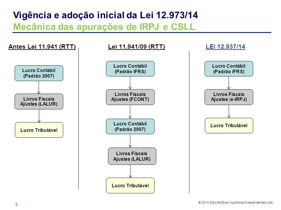 Vigência e adoção inicial da Lei 12.973/14