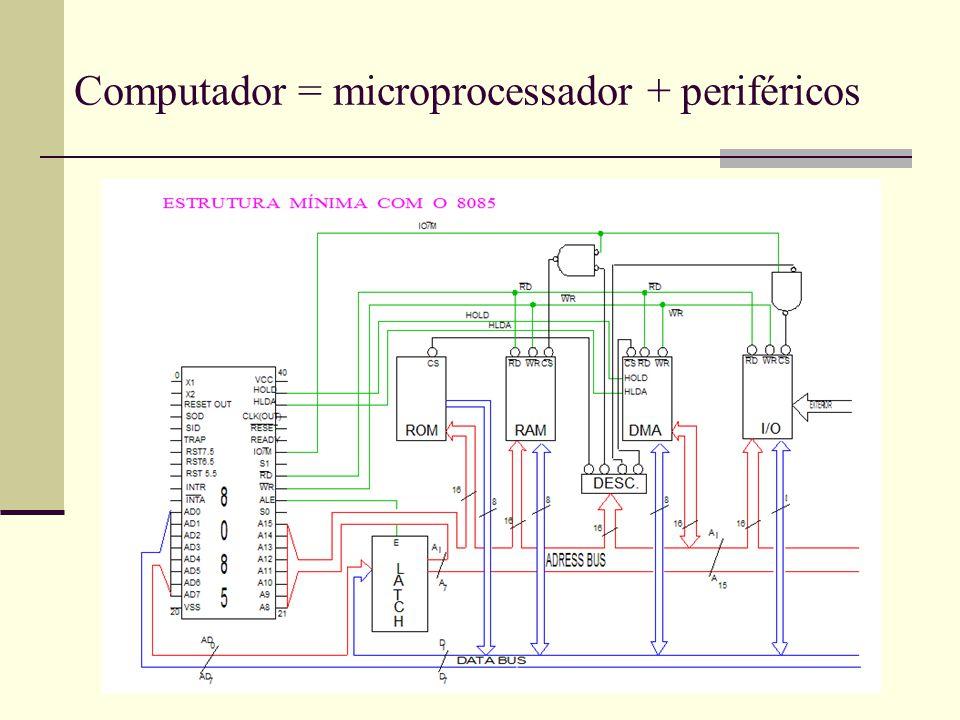 Computador = microprocessador + periféricos